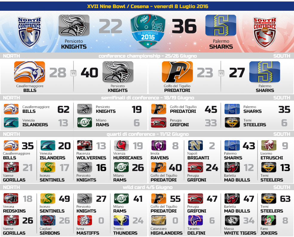2016_playoff_3DIV