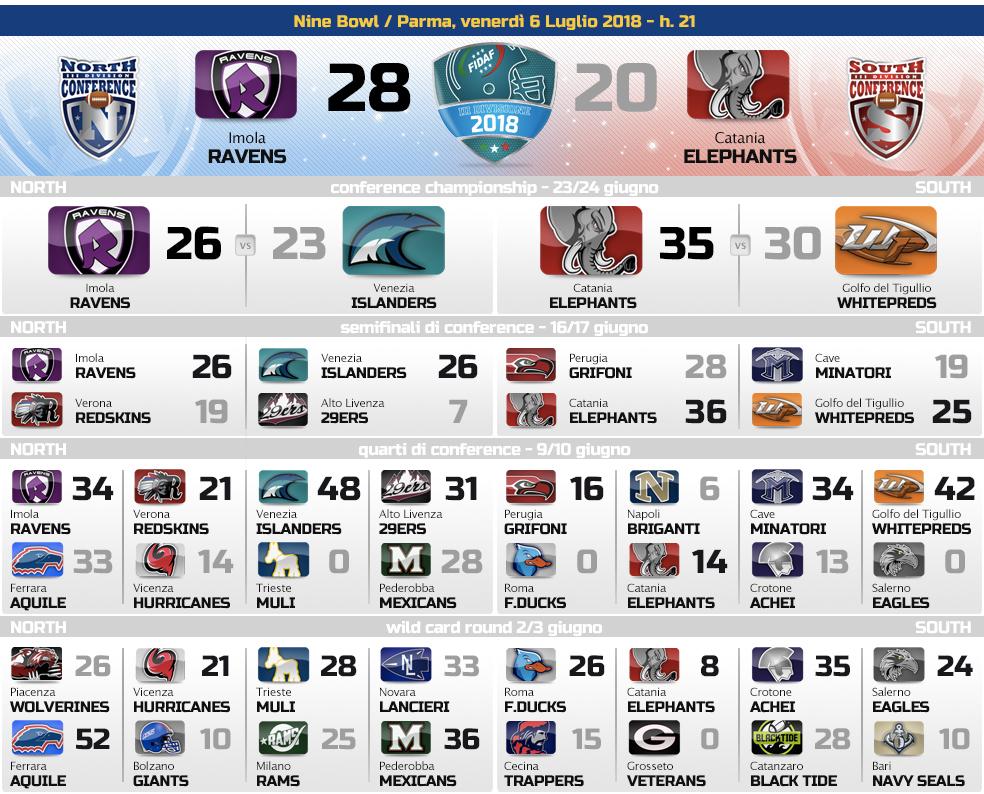 2018_playoff_3DIV